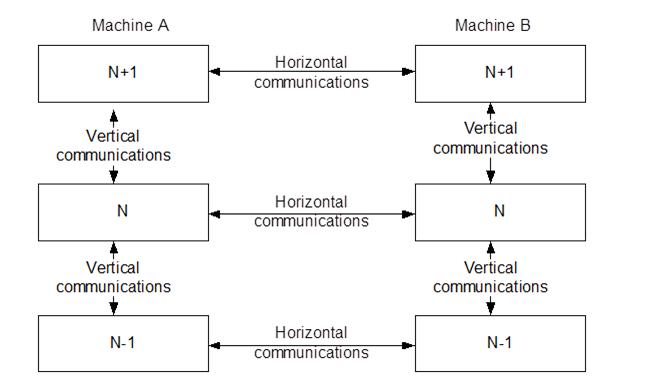 osi-model-part-2-2