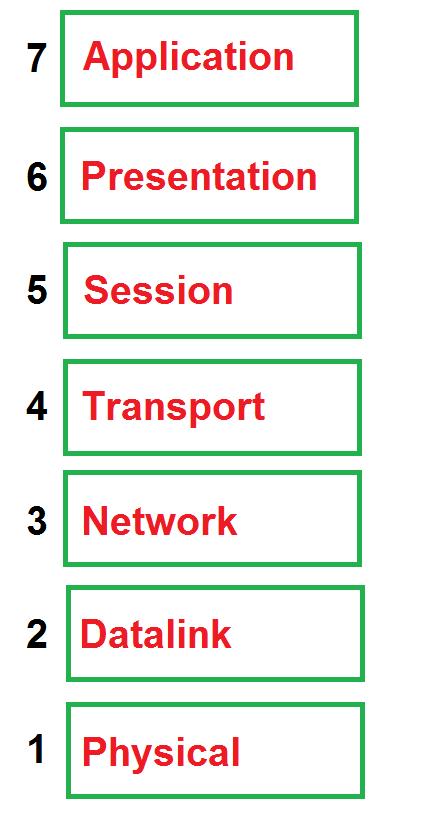 osi-model-part-1